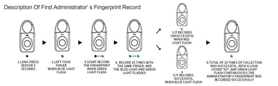 Fingerprint Padlock, Keyless Smart Lock for suitcase
