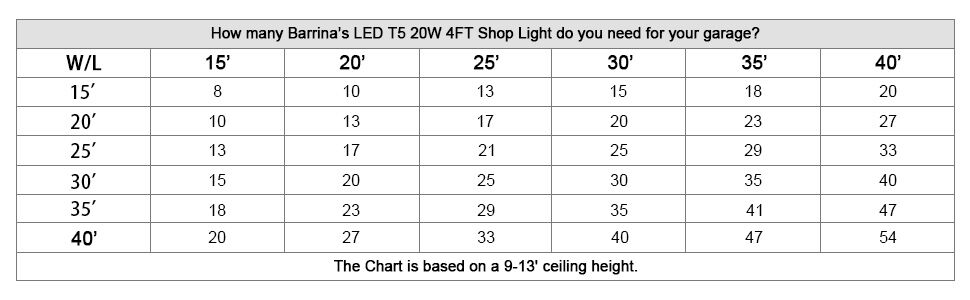 led t5 shop light