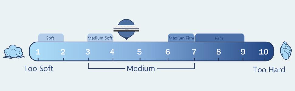 Medium Firmness Mattress