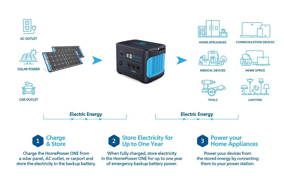 Generark Solar Generator Backup Battery Power Station Solar Panels
