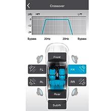 AXTON A592DSP: Einstellung Frequenzweiche