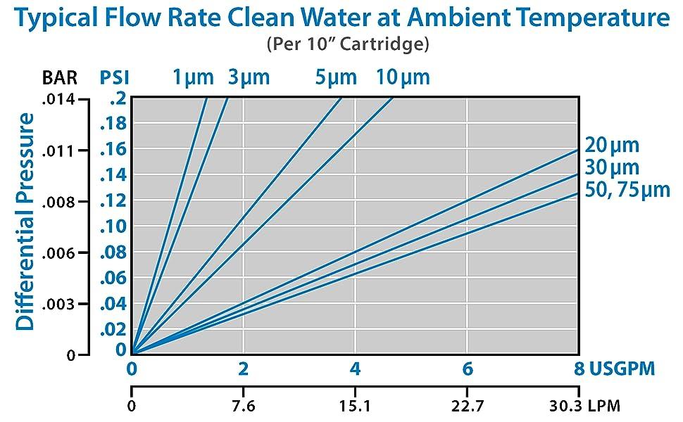 HVV Flow Rate