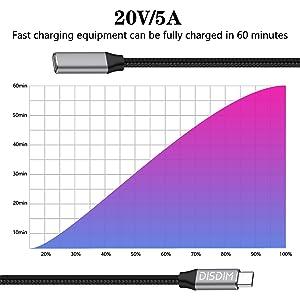 Charging Speed