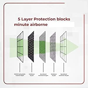 5 layer protection from airborne particles while travelling and at airport train bus