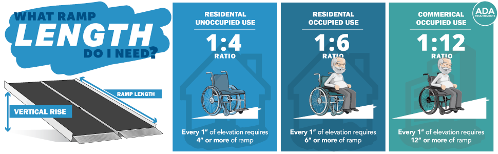 Wheelchair Ramp Length