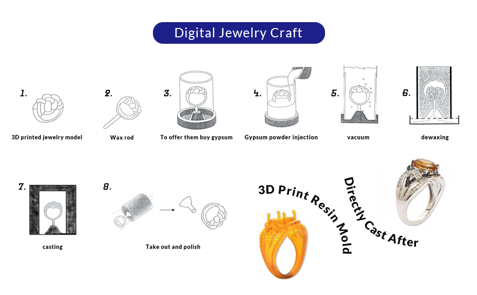 Digital Jewelry Craft