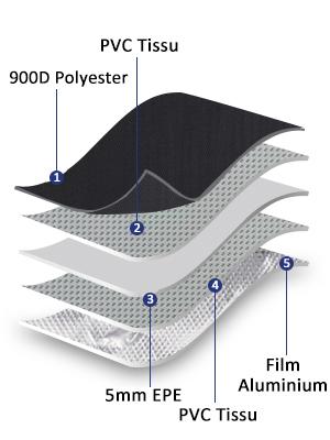 construction de sac isotherme