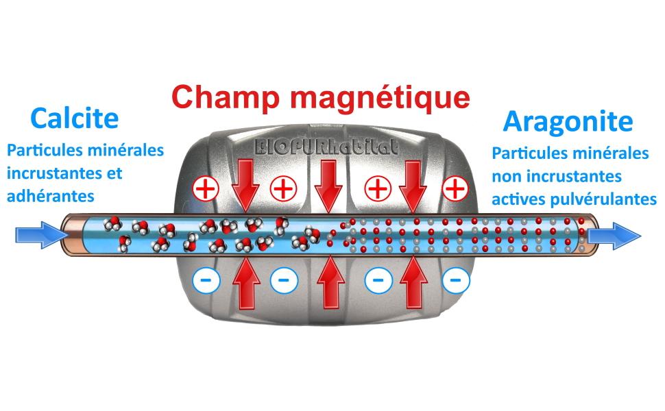 Anti calcaire magnétique fonctionnement