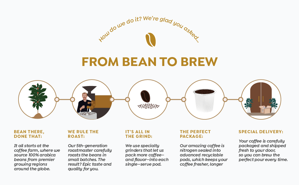 From Bean To Brew