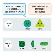 5種類の乳酸菌・ビフィズス菌を独自ブレンド。