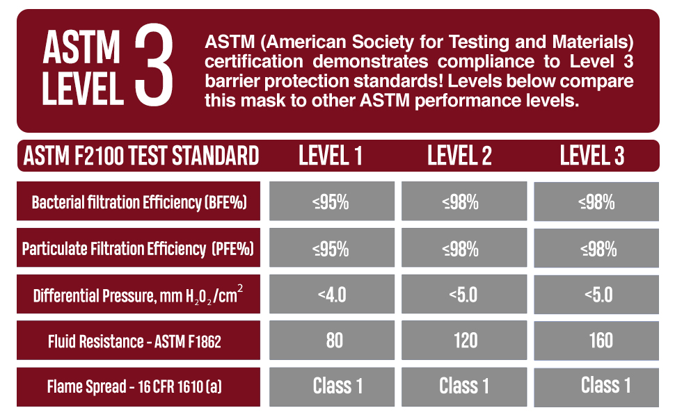 4-Ply ASTM Level 3