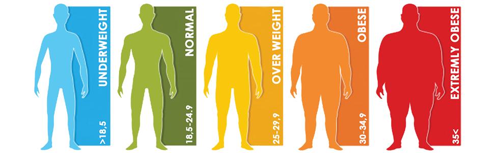 weight measurment