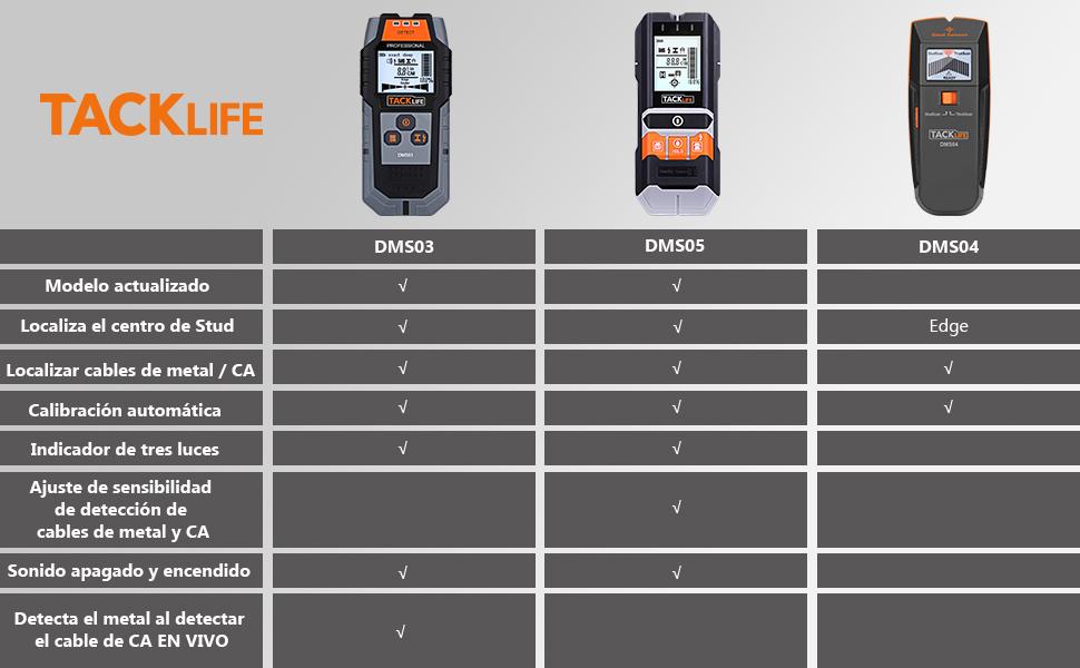 Detector de Pared, Tacklife DMS03 Detector de Metal, Madera y AC Cable, Escáner de Pared Clásico y Multifuncional, Retroiluminación LCD, Indicación de ...