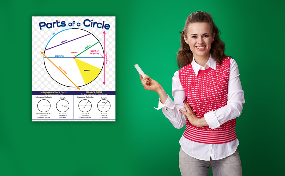 Parts of a Circle Geometry Poster