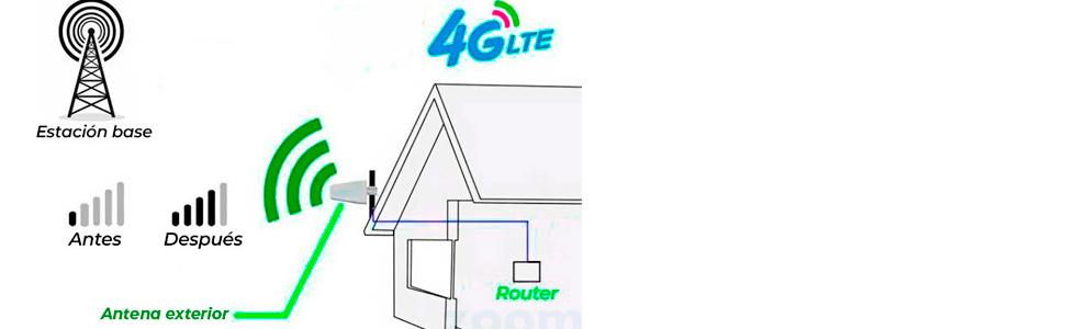 Antenas 4G Wonect Yagi Log LTE Exterior 10 Metros Cable SMA Macho Largo Alcance. Gran tamaño 45 cm de Larga. Cable Integrado Evitar pérdidas de señal ...