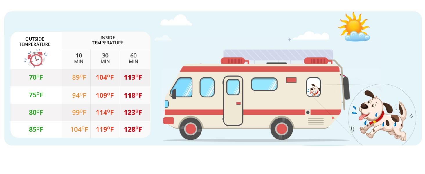 RV Temperature chart