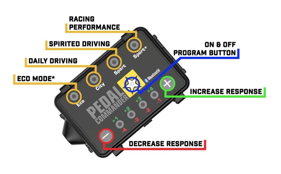 Pedal Commander Throttle Response Controller PC07 Bluetooth for Alfa Romeo Stelvio 2016 and newer Fits All Trim Levels; Base, Ti, Quadrifoglio