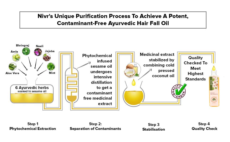 Nivr Unique Purification Process