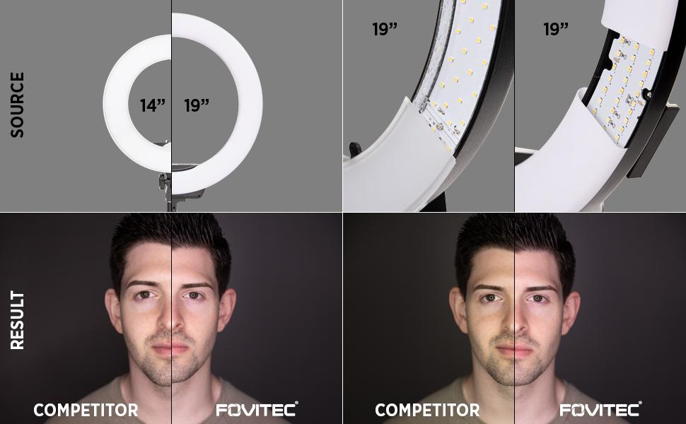 Fovitec Ringlight Bicolour LED Ringlight Colour Accuracy