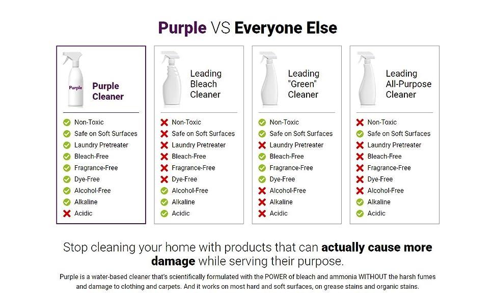 Purple vs Everyone