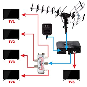 Support Up to 5TVs