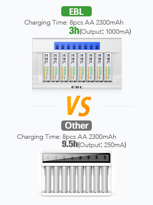 fast rechargeable battery charger