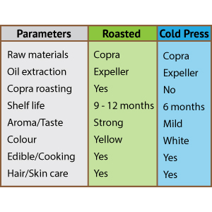 Difference between roasted and cold press coconut oil