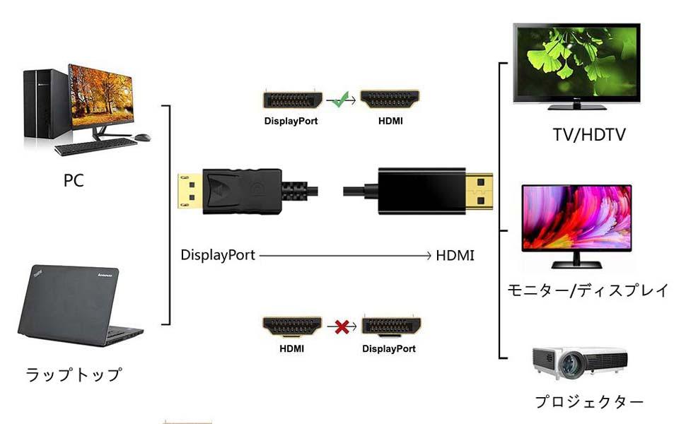 DPからHDMI