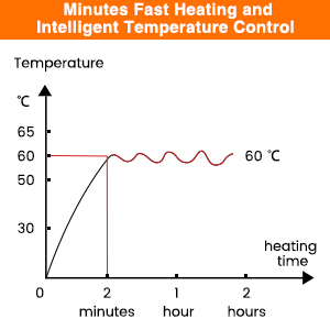 Inteligentny regulator temperatury
