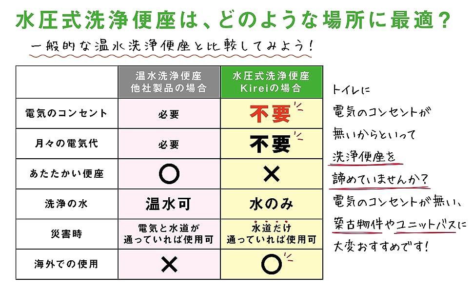 水圧式洗浄便,Kirei,比較表,強み