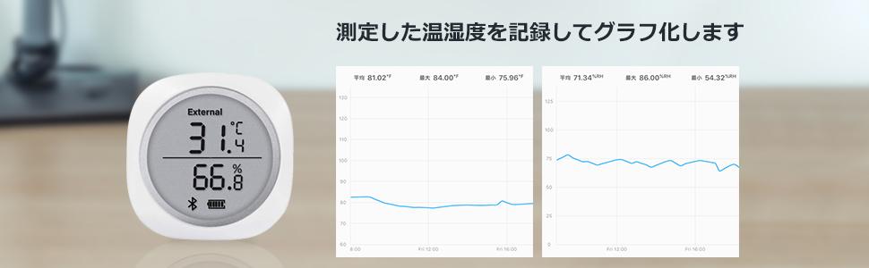 温湿度をグラフで表示され