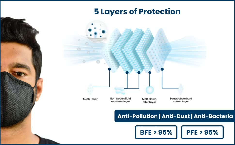best reusable, washable and breathable face mask online india 5 layer protection