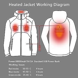 3 heating areas
