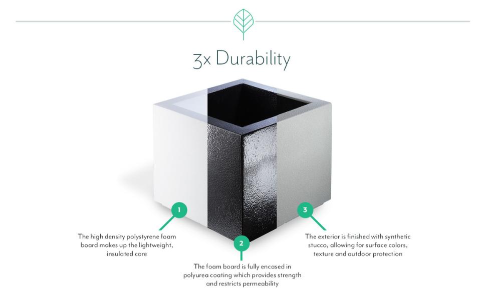 3x Durability