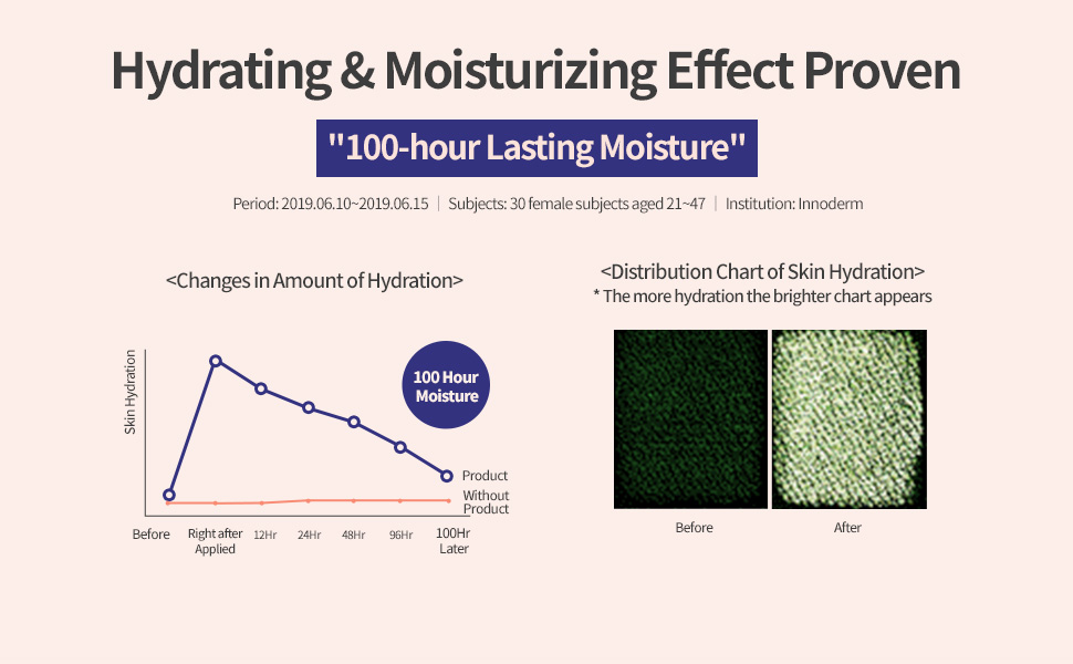 Hydrating & Moisturizing Effect Proven