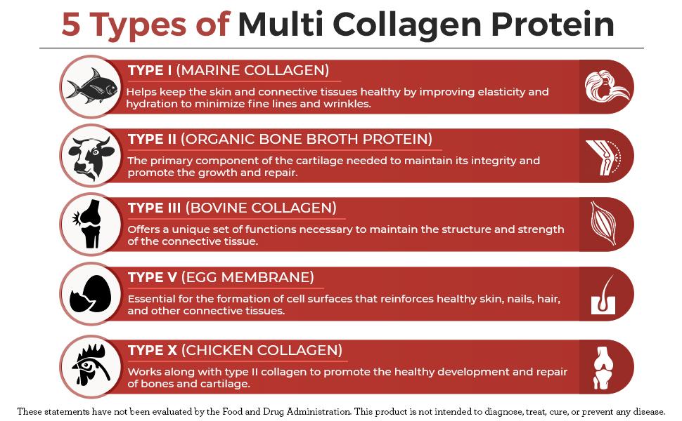Doctor's Best, Best Collagen Types 1 & 3, 1000 mg, 540 Tablete + TRANSPORT GRATUIT