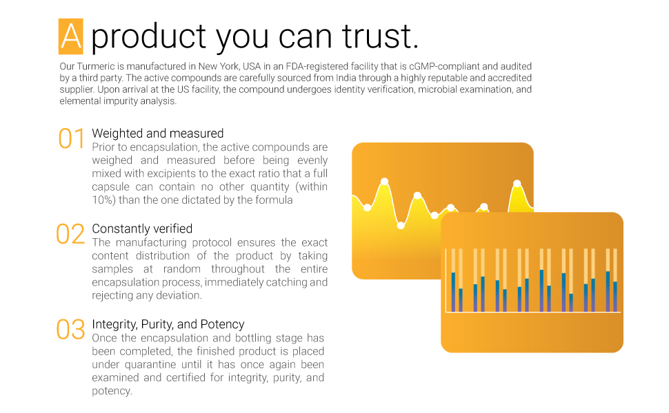 Turmeric product quality certificate safety usa