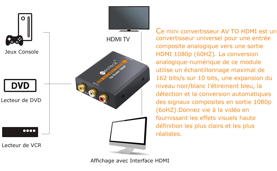 3RCA/AV/CVBS Composite vers HDMI Convertisseur Vidéo