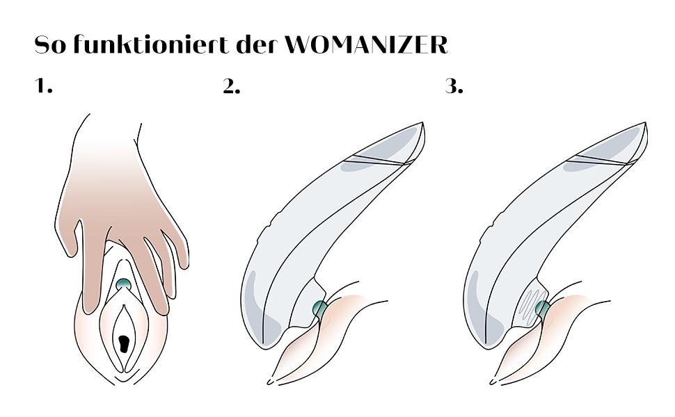 Benutzen womanizer pro WIE FUNKTIONIERT