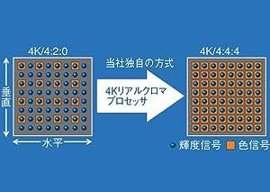 4Kリアルクロマプロセッサ