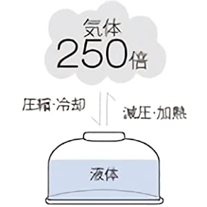 PRIMUS プリムス GAS CARTRIDGE 小型ガス IP-110 ガス機器適合性検査済日本正規品
