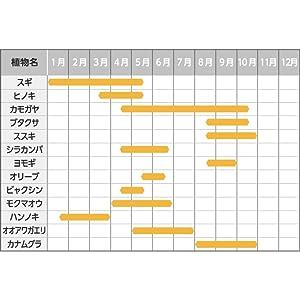 日本全国の花粉を1年中 無力化