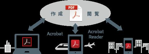print to pdf windows 7 adobe reader dc