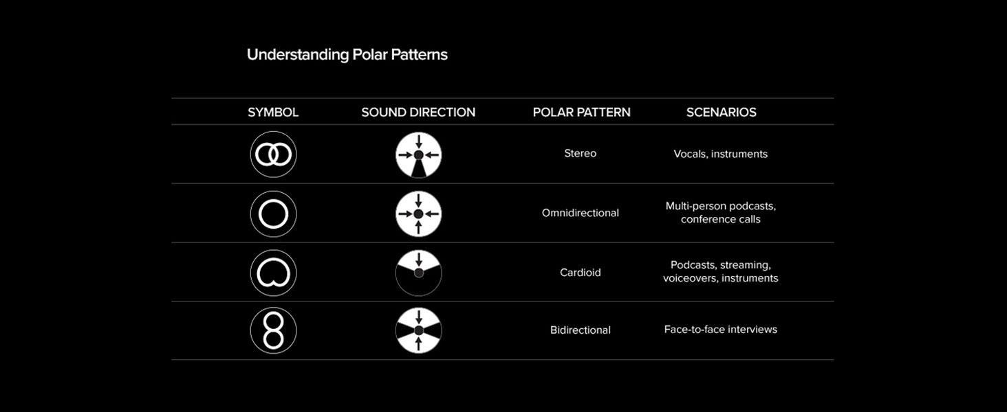 Four selectable polar patterns