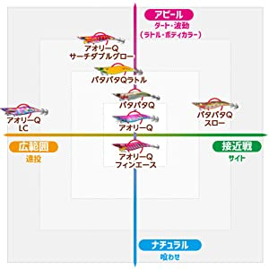 YO-ZURI 餌木(エギ)性能比較
