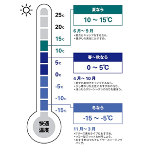 【Amazon.co.jp 限定】コールマン(Coleman) 寝袋 フリースフットイージーキャリースリーピングバック C0 使用可能温度0度 封筒型 ネイビー 2000035060