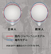 日本人に合わせたヘルメット形状