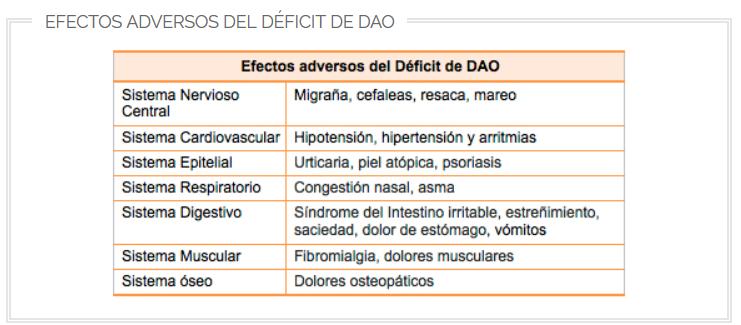 Síntomas derivados del Déficit de DAO