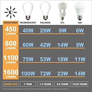 Umi by Amazon - Bombilla LED con ampolla exterior P45 y casquillo Edison de rosca fina E14, 5,5 W (equivalente a 40 W), 15 000 horas, blanco cálido (2700 K) (paquete de 6): Amazon.es: Iluminación