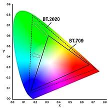 広色域 BT.2020